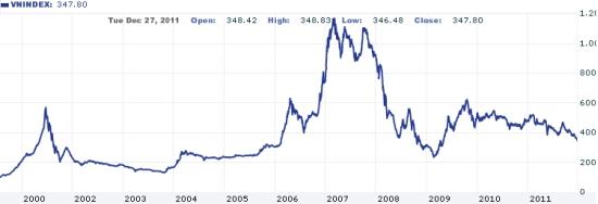 ベトナム株インデックスチャート20111227年初来安値更新