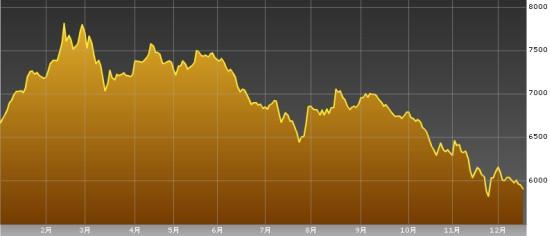 スリランカ株価指数20111216