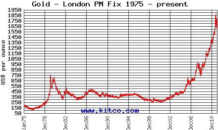 金価格チャート1975年から2012年