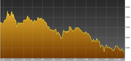 スリランカ株株価指数チャート20120123