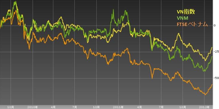 ベトナム株ETF価格差20120205