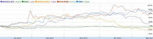 2012年アメリカソーシャルネットワーク(SNS)関連株式銘柄の年初来騰落率比較