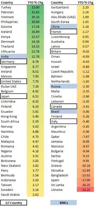2012年上期世界各国の株価騰落率一覧