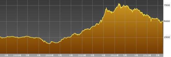 スリランカ株式市場ASPIチャート_20120627
