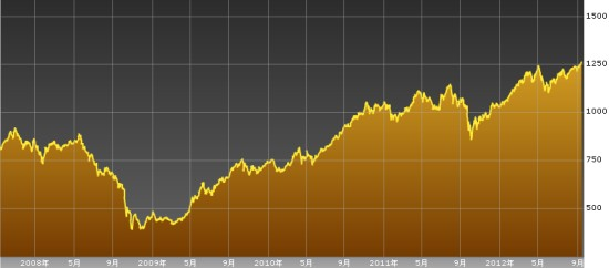 タイ株16年ぶり高値更新