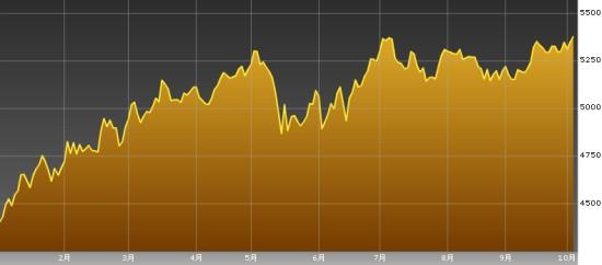 フィリピン株価指数チャート-20121004