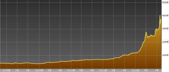 ベネズエラ株チャート-20121022