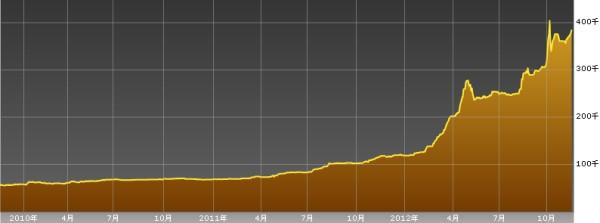 ベネズエラ株-3年間のIBCインデックスチャート(20121117)