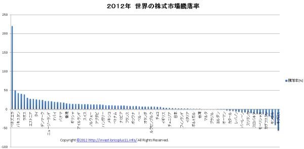 2012年世界の株式市場騰落率-20121113