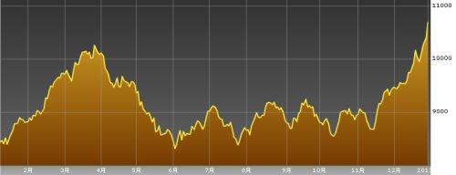 日経平均株価チャート-20130104