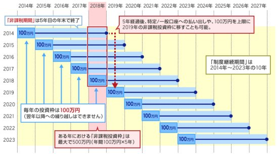日本版ISA制度イメージ