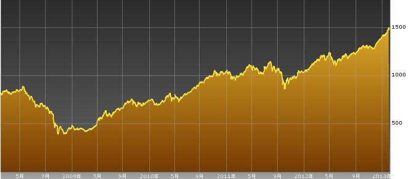 タイ株-SET指数チャート-20130204