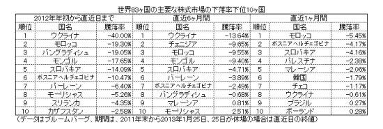2012年to2013年1月世界83カ国内での下落率ランキング