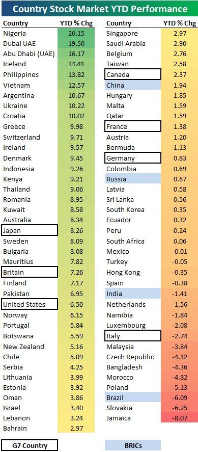 2013年世界の株価上昇率下落率ランキング-20130228