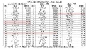 2012年to2013年1月世界83カ国内での上昇率ランキング