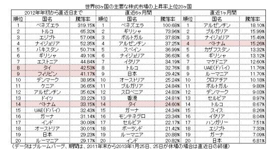 日本もランクイン。世界83カ国株式市場の上昇率・下落率ランキング(2012年~2013年1月)