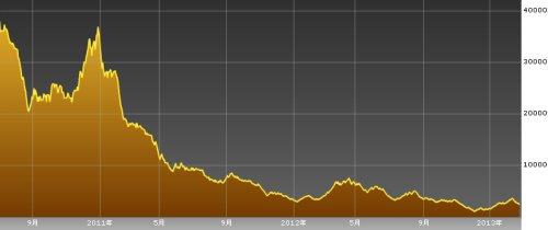 サコムバンク証券の株価-20130305