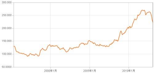 ベトナム・ドンと円の為替レート20年チャート