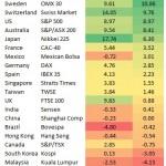 2013年世界の株価-現地通貨とドルベースでの結果