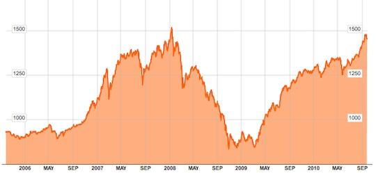 アメリカからマレーシア株への投資が増加する?