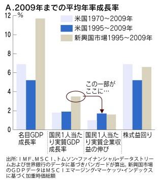 新興国=高成長=長期的な株価上昇 というシナリオは本当に成り立つのか?