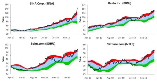 百度(バイドゥ)など中国インターネット・IT関連企業株は買われ過ぎ
