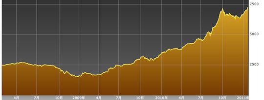 スリランカ株価指数、高値を更新。地元紙はバブル警戒?