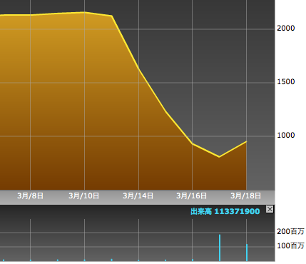 東京電力株のラリーはいつまで続く?