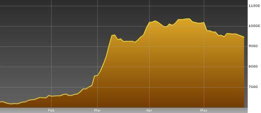 モンゴル株式市場 2010年上期アジアで1番の上昇率