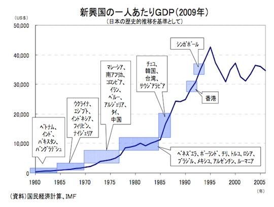 新興国1人当たりGDPを日本の1人当たりGDP推移と比較