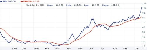 サイゴン証券(SSI)とホアンアインザーライ(HAG)の無償増資