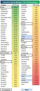 2013年世界の株価騰落率(20130422時点)