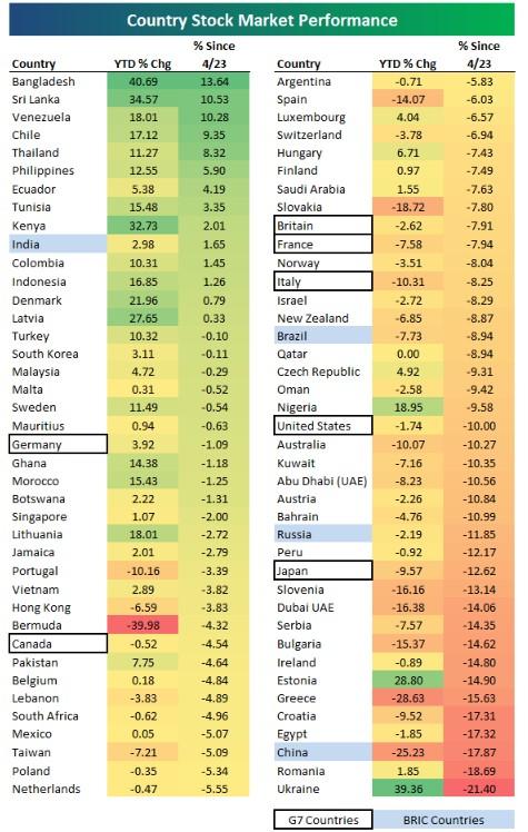 BRICs・VISTA・アフリカなど新興国と先進国80カ国の株価騰落率表