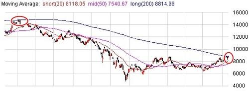 中国株 H株指数200日移動平均に到達 今後の動きに注目