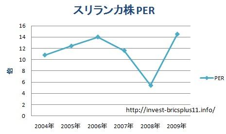 スリランカ株の時価総額とPERとPBVの推移