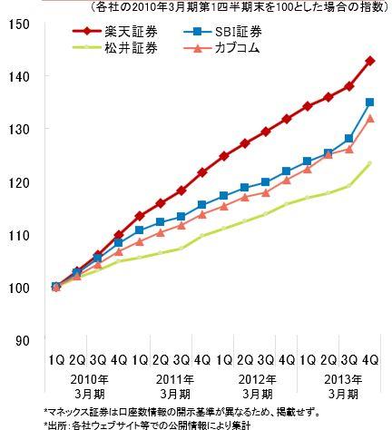 主要オンライン証券会社信用取引口座数推移-2013-楽天