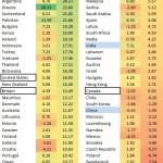 世界の株価騰落率20130514