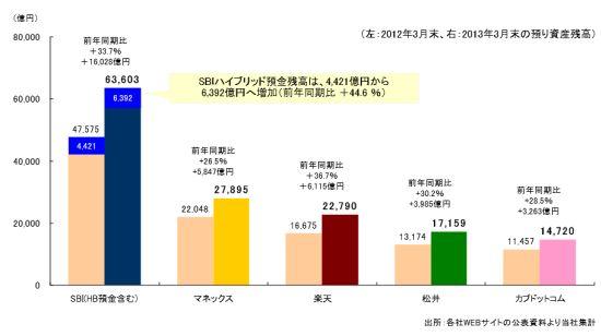 主要オンライン証券会社預かり資産残高2013-SBI