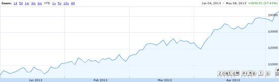 日経平均株価2013年の年初来上昇率20130508