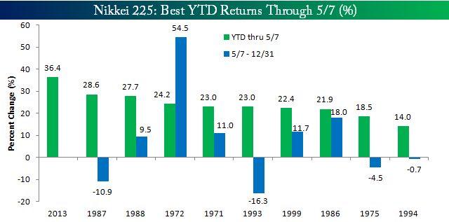 日経平均株価-過去の騰落率