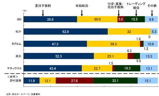 主要ネット証券5社の利益構造2012to2013-SBI
