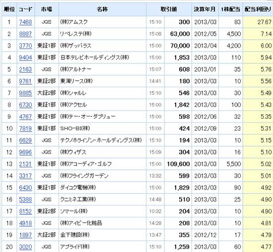 日本株配当利回りランキング