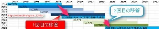 NISA最長14年の非課税期間