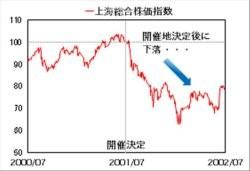 北京オリンピック-上海総合指数