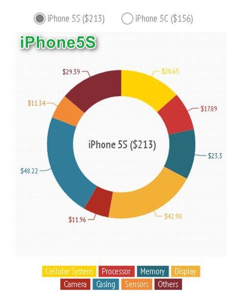 iPhone5s詳細原価