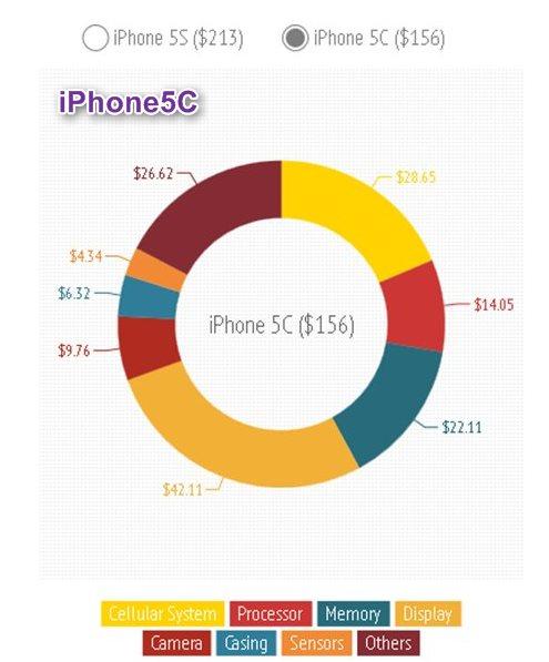 iPhone5c詳細原価