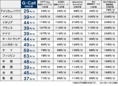 G-call国際電話料金比較