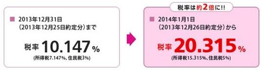 【注意】証券優遇税制終了で12月26日以降の株・ETF取引は税金2倍に!