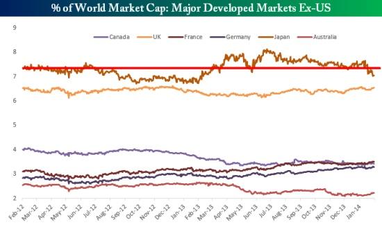 世界の株式時価総額に占める日本株の割合は2年前より低下