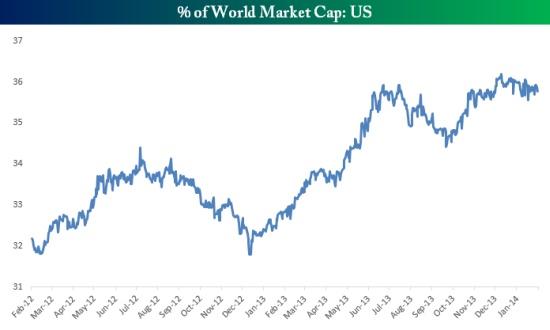 世界の株式時価総額における米国株の割合(201402)